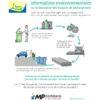 Panneau d'information développement durable en Recyclène